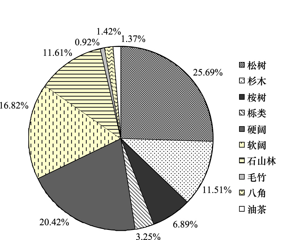 广西主要树种(组)异速生长模型及森林生物量特征
