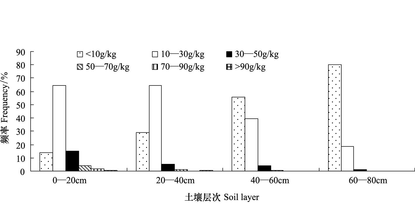 湖南省森林土壤有机碳密度及碳库储量动态